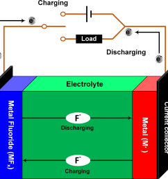 schematic fluoride ion battery [ 3105 x 3082 Pixel ]