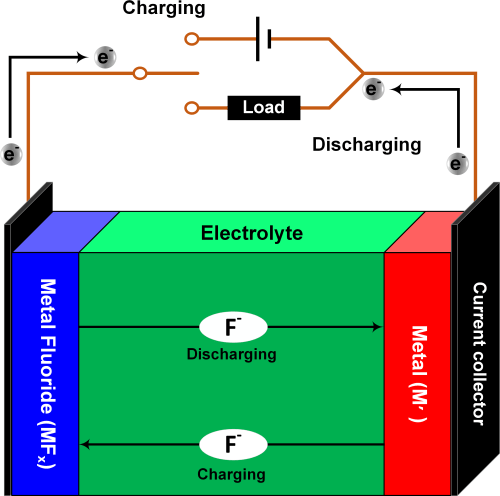small resolution of schematic fluoride ion battery
