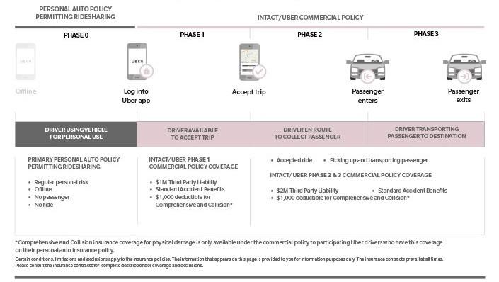 Uber Ridesharing Intact Insurance