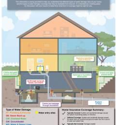 infographic understanding flood insurance coverage [ 918 x 1188 Pixel ]