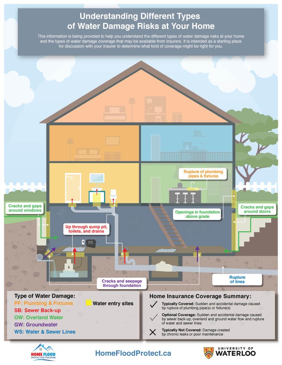 medium resolution of infographic understanding flood insurance coverage