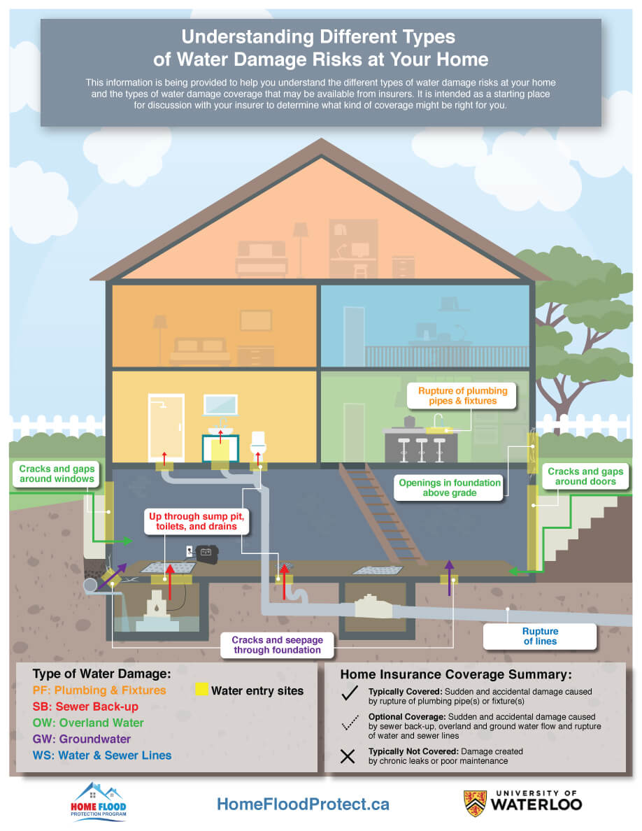 hight resolution of infographic understanding flood insurance coverage