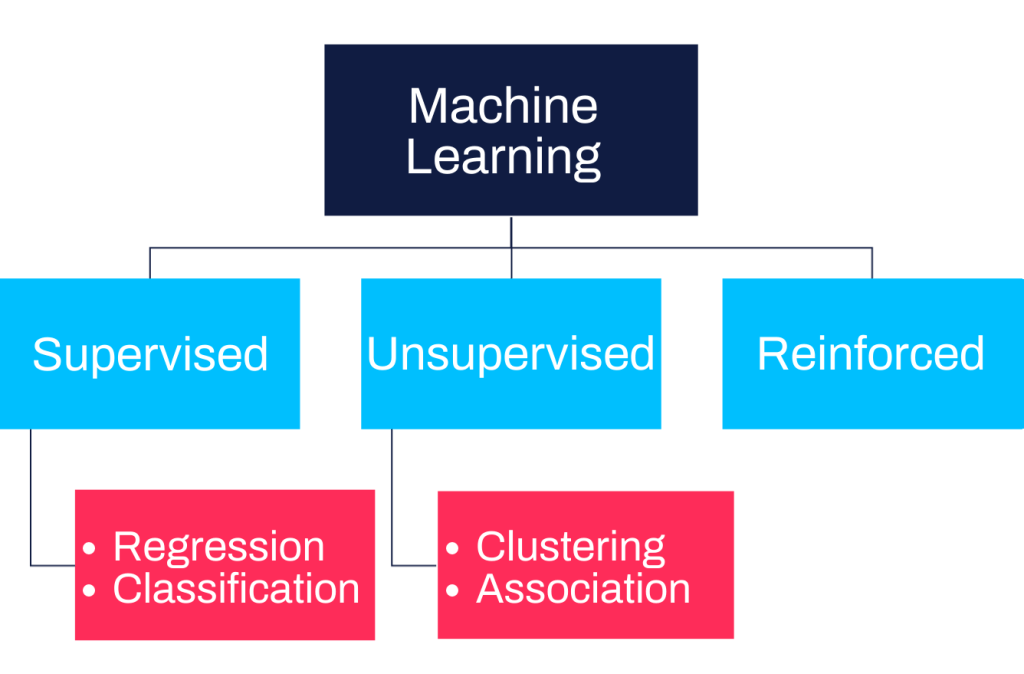 Machine Learning Supervised Unsupervised Reinforced