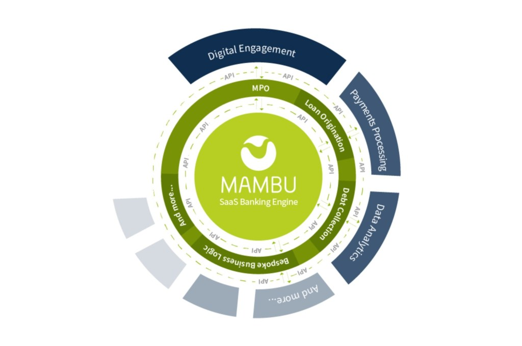 What is Mambu Core Banking Infographic
