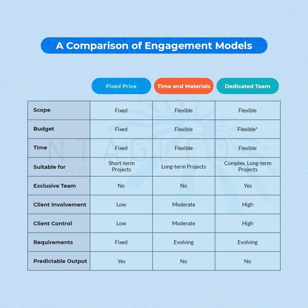 Engagement Model Comparison