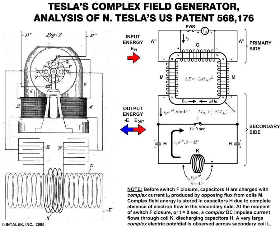 Pyro Teslas Magnetic Generator Diagram, Pyro, Free Engine