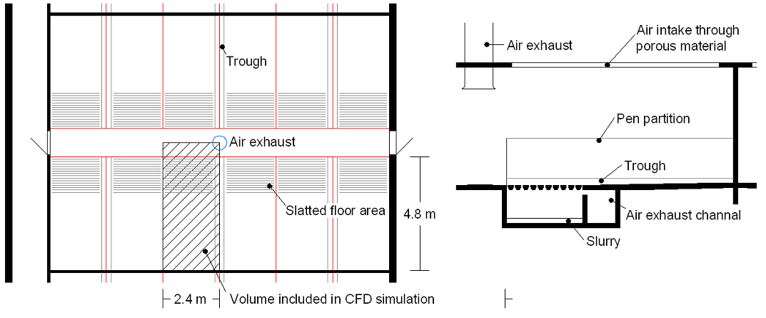 CFD Analyses of Methods to Improve Air Quality and