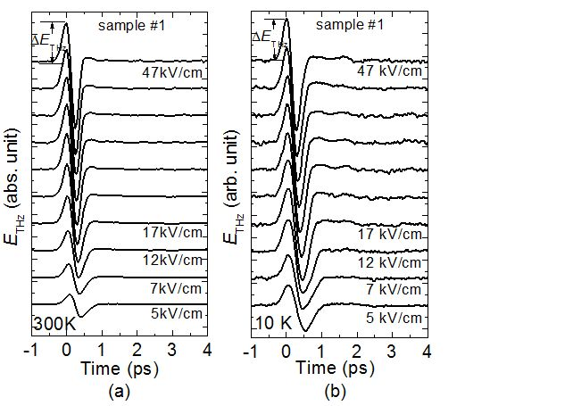 Ultrafast Electromagnetic Waves Emitted from Semiconductor