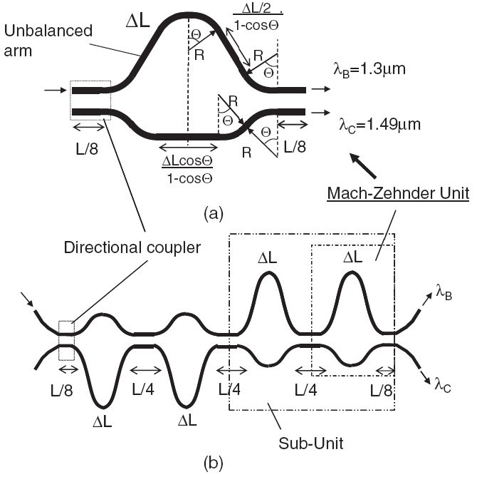 Silicon Nanowire Waveguides and Their Applications in