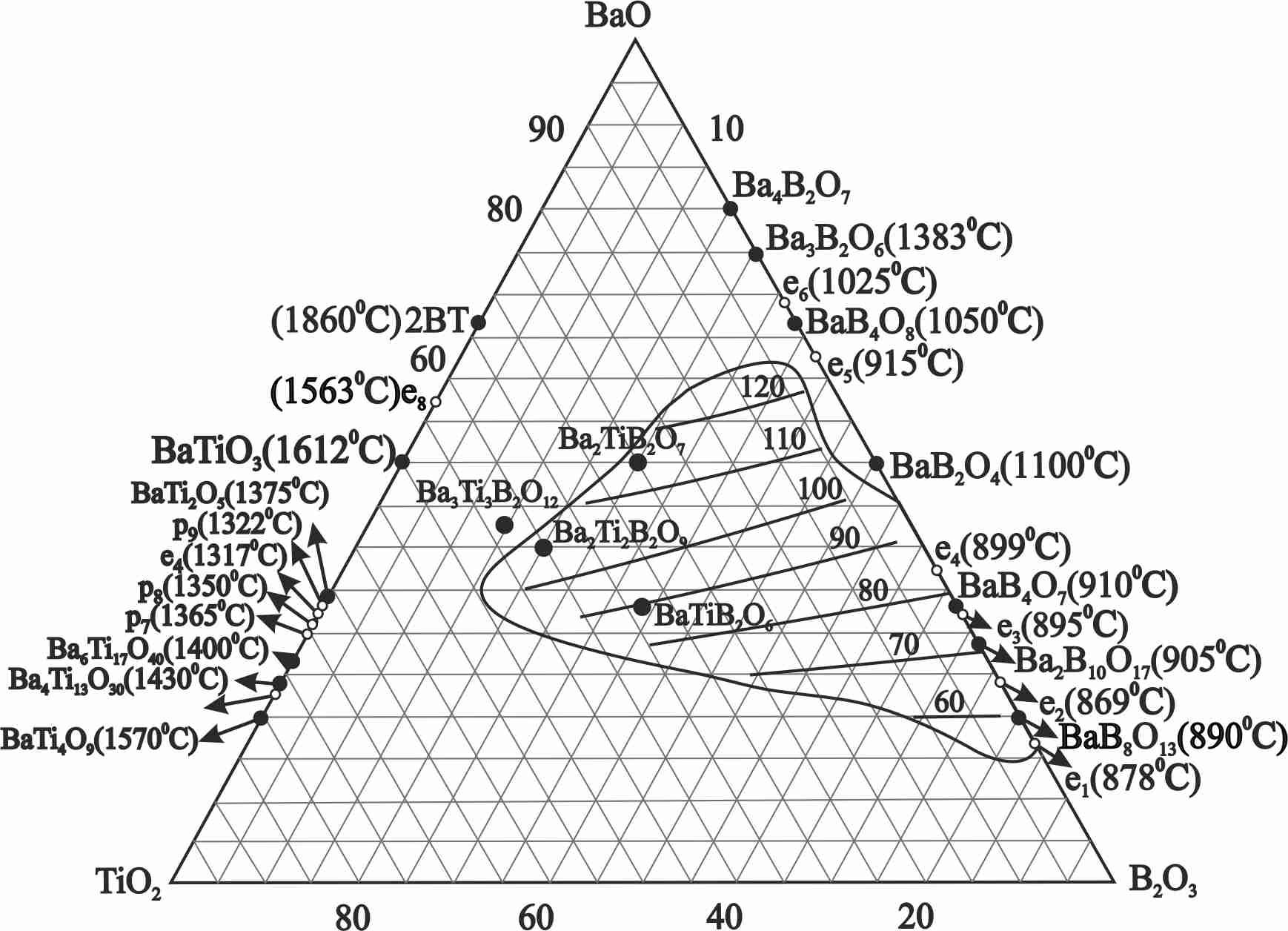 Phase Diagramm Cristallization Behavior And Ferroelectric