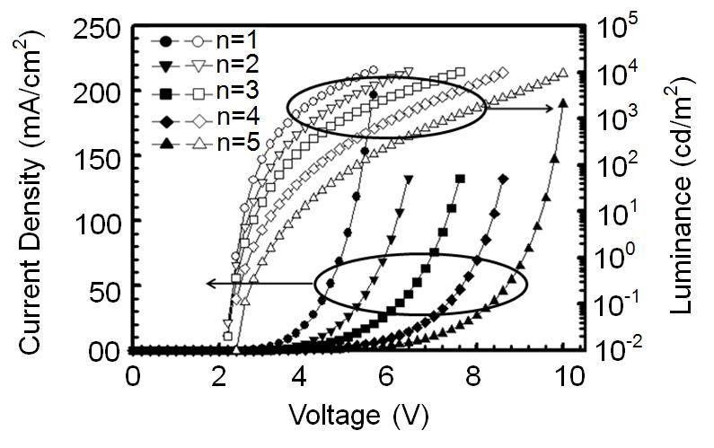 High Efficiency Red Phosphorescent Organic Light-Emitting