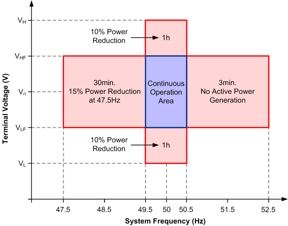 medium resolution of figure 5 typical voltage and frequency dimensioning for wind generators