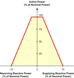 figure 6 typical reactive power limiting curve for wind generators [ 945 x 847 Pixel ]
