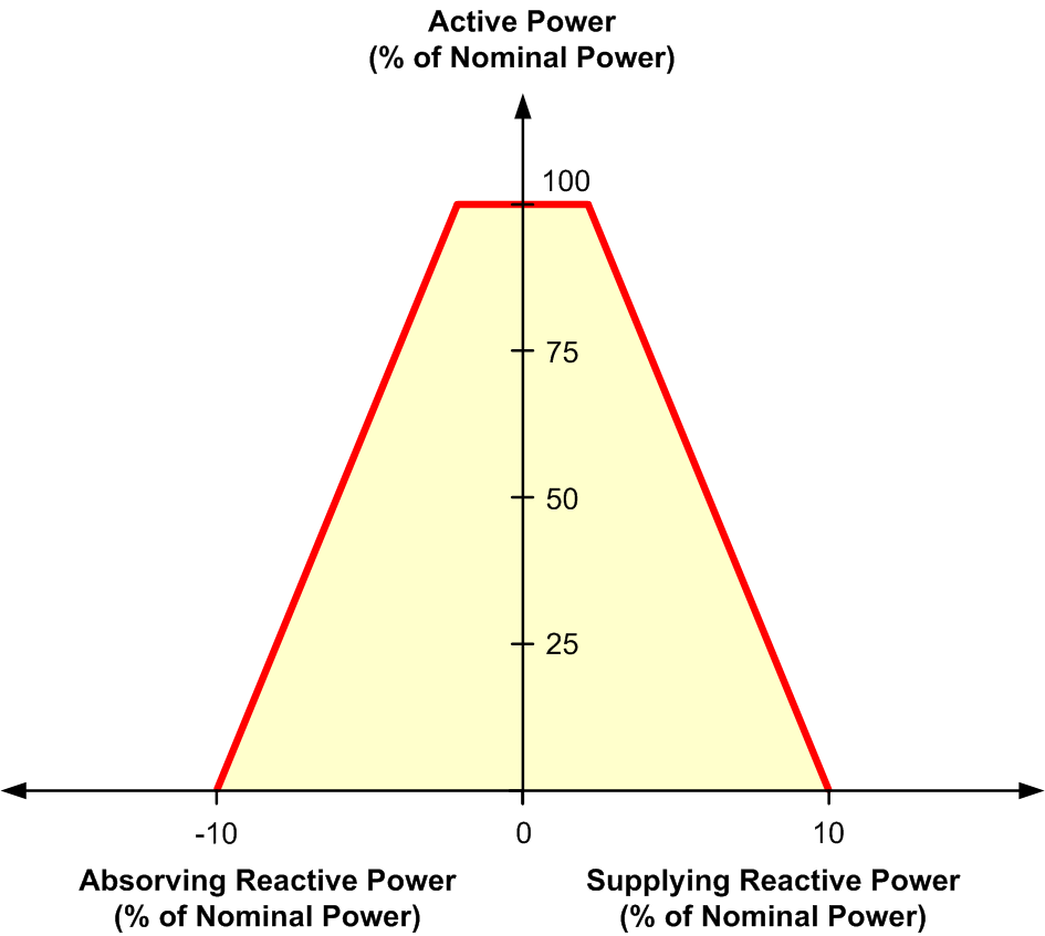 medium resolution of figure 6 typical reactive power limiting curve for wind generators