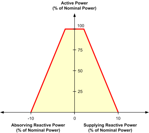 small resolution of figure 6 typical reactive power limiting curve for wind generators