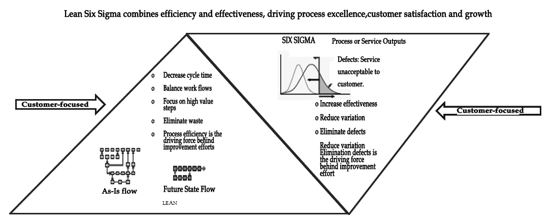 ValueAdded Flow Analysis Lean Six Sigma Quality t