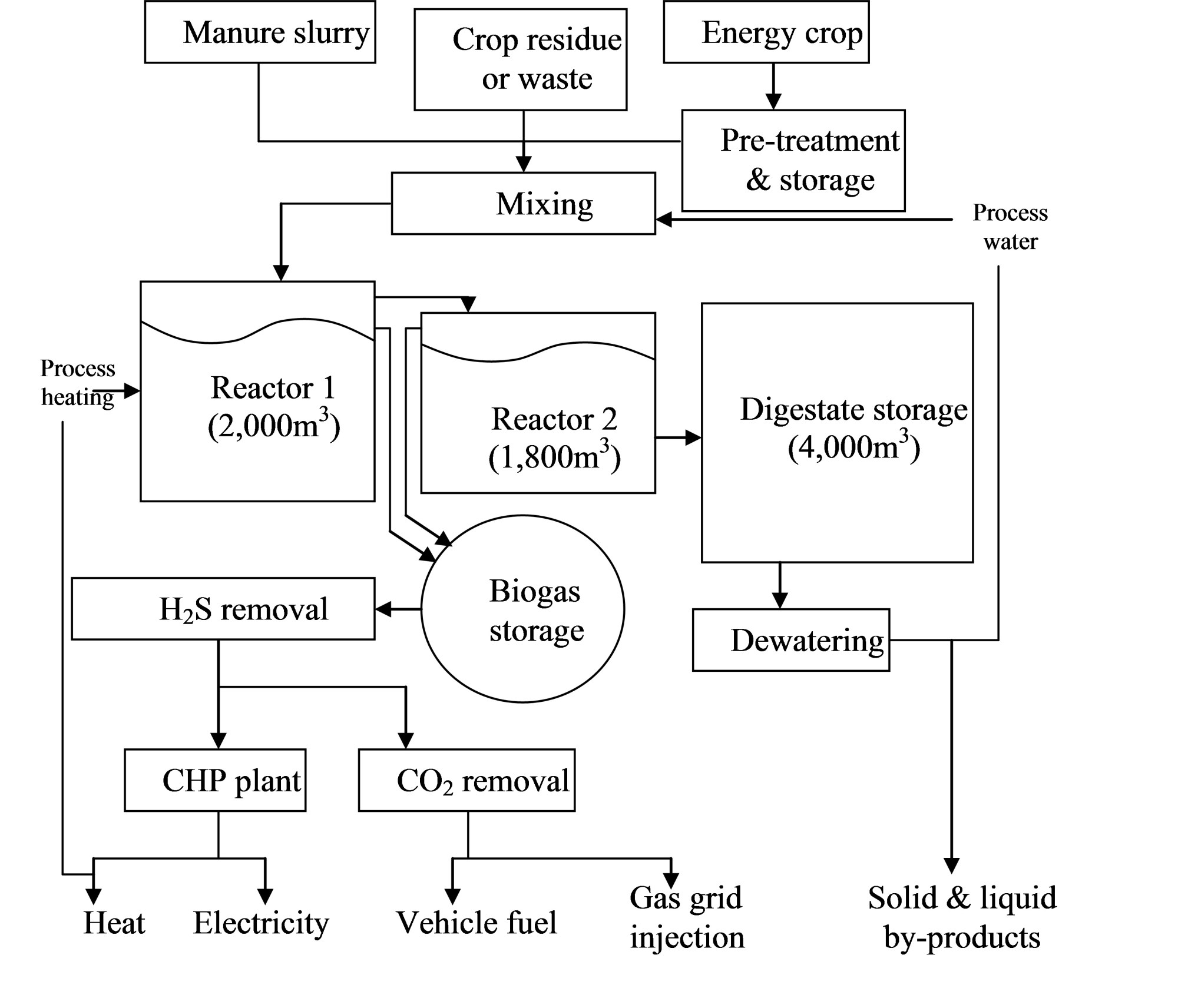 hight resolution of figure 3 typical process flow diagram