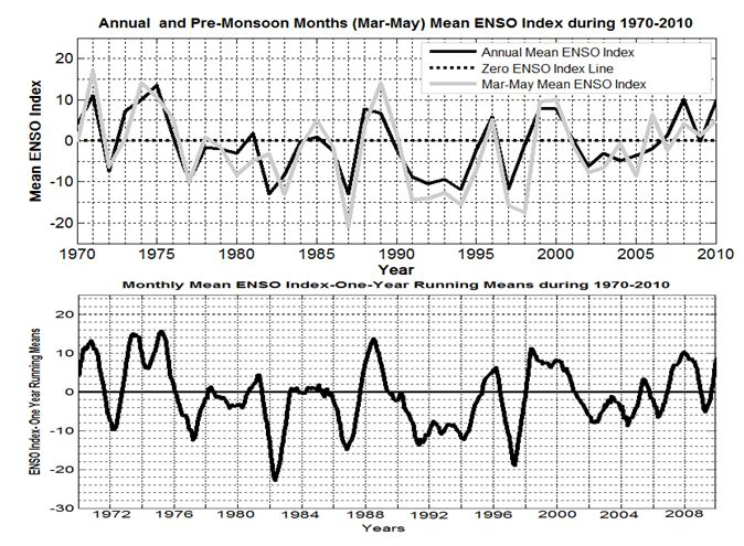 Sea Surface Temperature (SST) and the Indian Summer