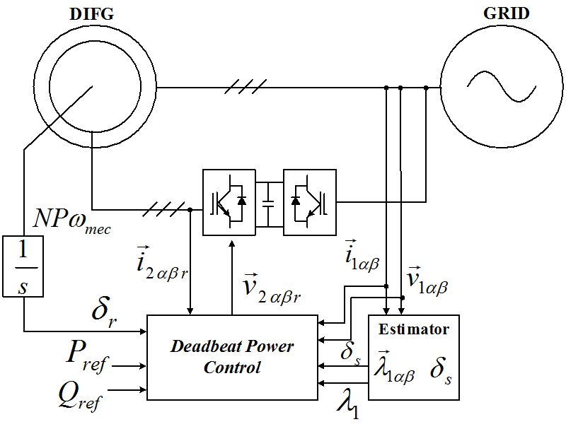 Modeling and Designing a Deadbeat Power Control for Doubly