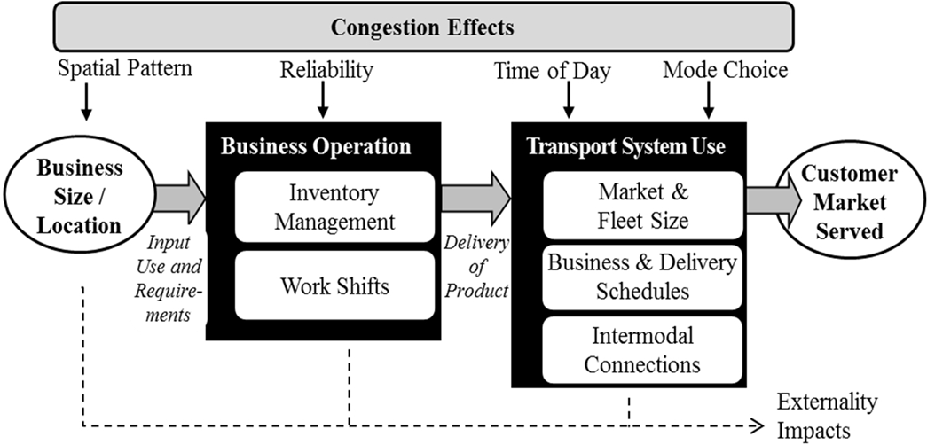 Traffic Congestion Effects on Supply Chains: Accounting