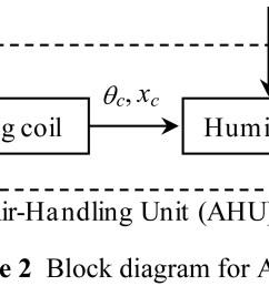 figure 2 block diagram for ahu  [ 1985 x 866 Pixel ]