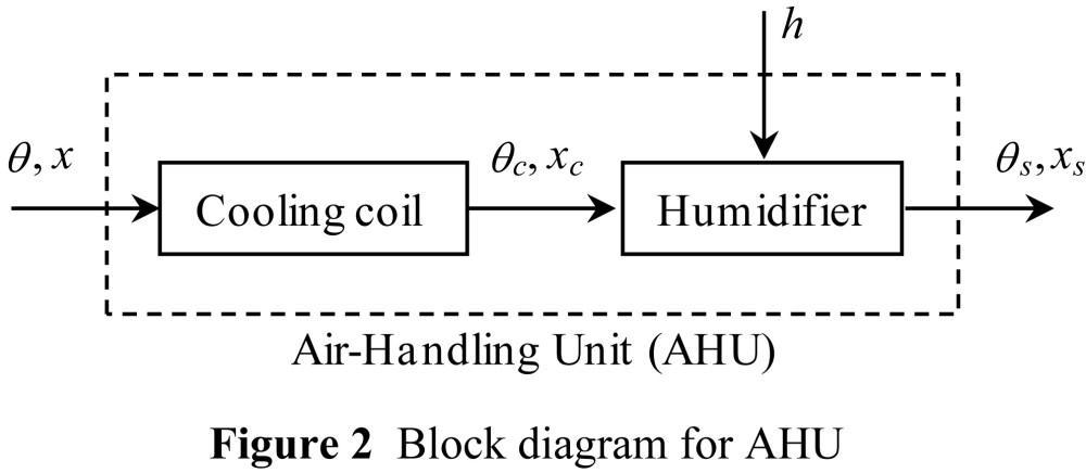 medium resolution of figure 2 block diagram for ahu