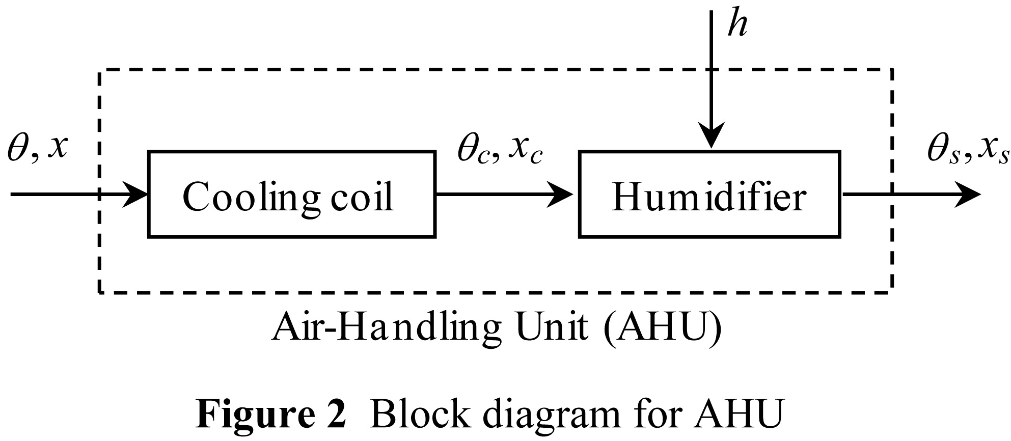 hight resolution of figure 2 block diagram for ahu