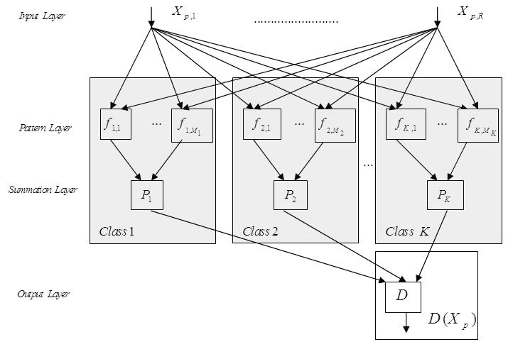 Discrete Wavelet Transform & Linear Prediction Coding