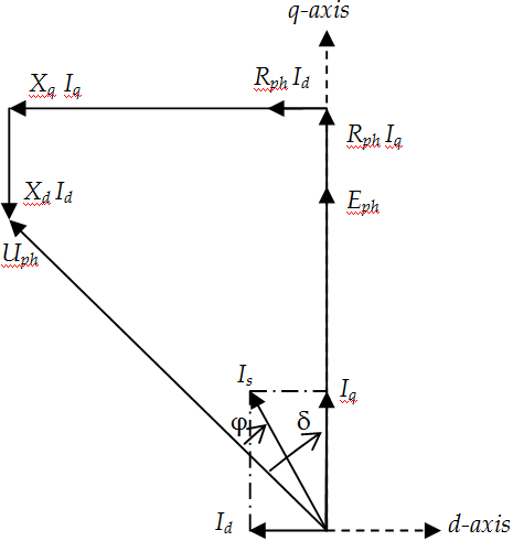 Working Principle Of Permanent Magnet Synchronous Motor