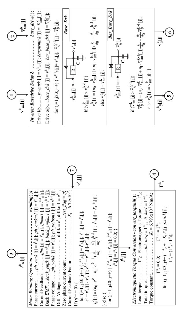 Extended Simulation of an Embedded Brushless Motor Drive