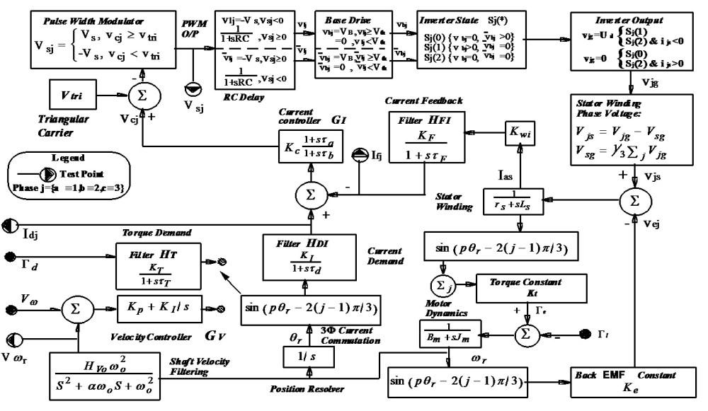 medium resolution of figure 1 transfer function block diagram