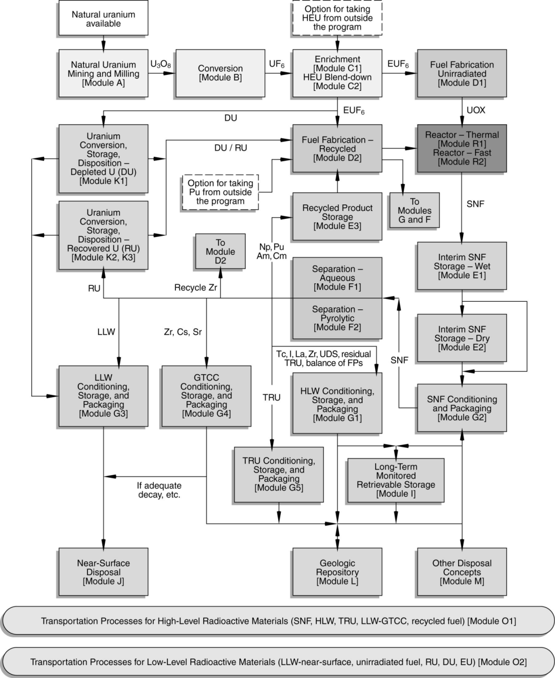 Assessment of Deployment Scenarios of New Fuel Cycle