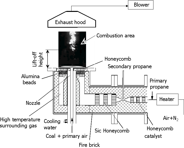 Fundamental Experiments of Coal Ignition for Engineering