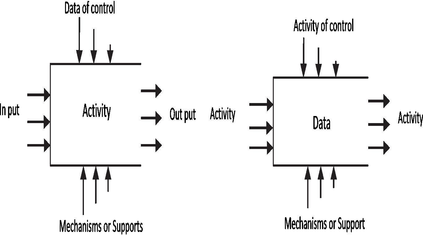 Application of Functional Analysis Techniques and