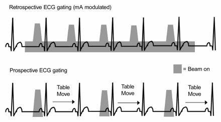 Vascular Inflammation: A New Horizon in Cardiovascular