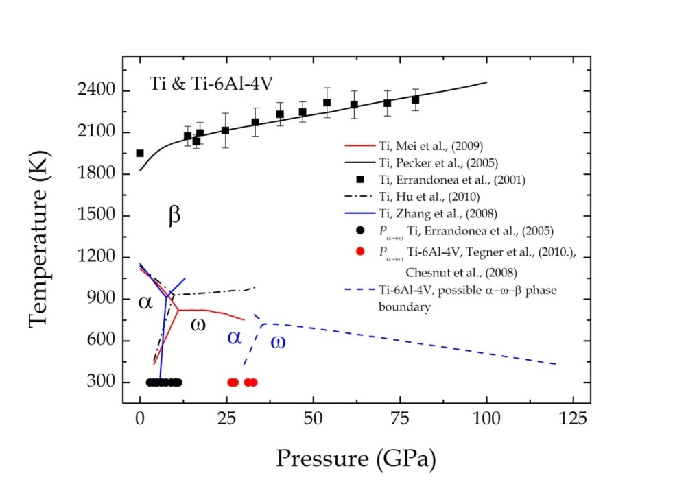 medium resolution of figure 9 the combined p t phase diagram
