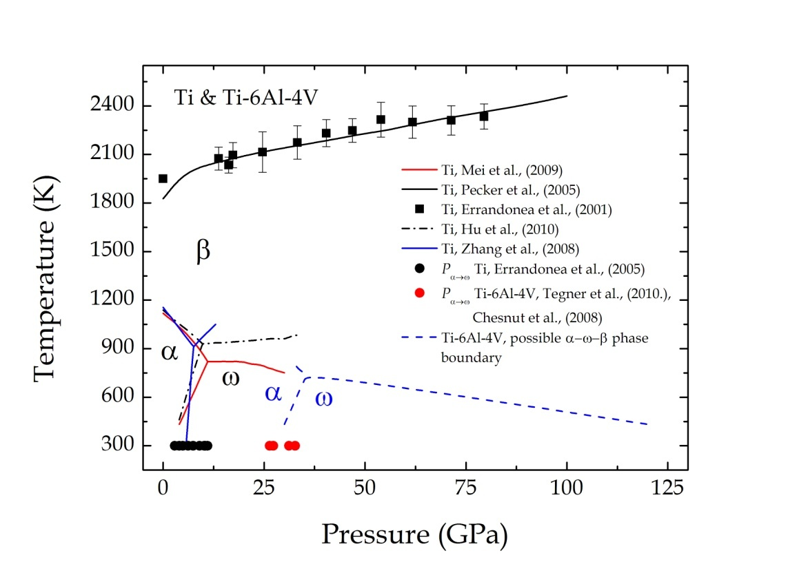 hight resolution of figure 9 the combined p t phase diagram