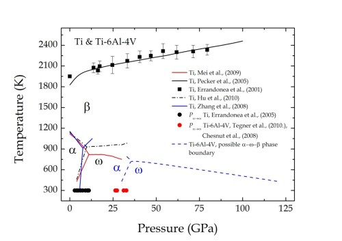 small resolution of figure 9 the combined p t phase diagram