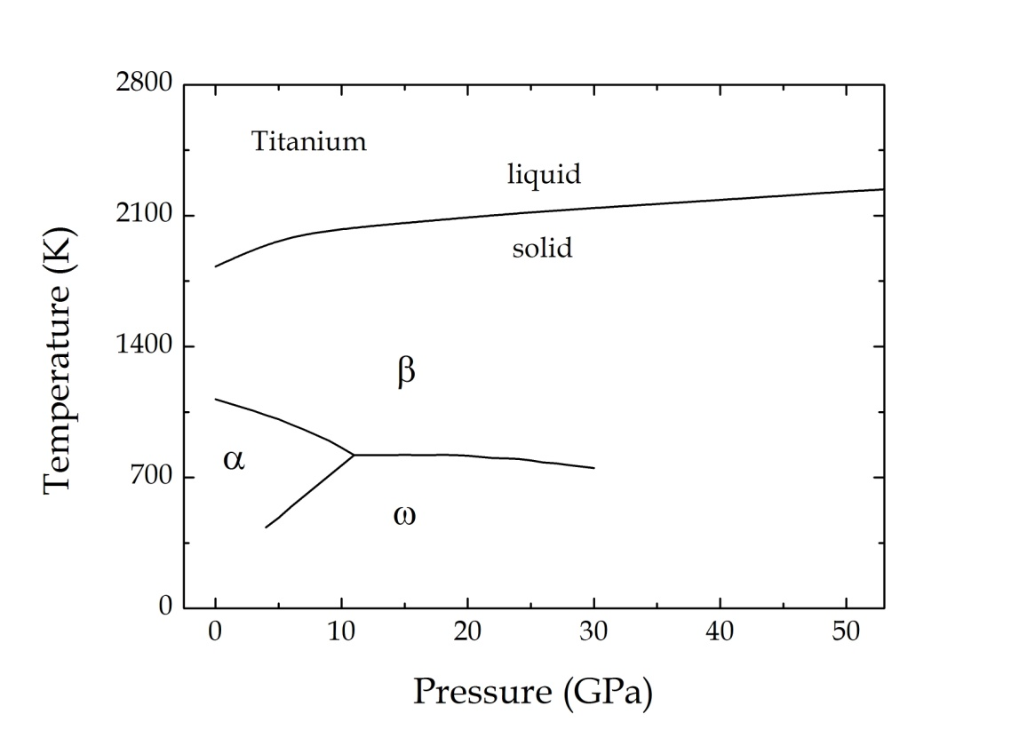 hight resolution of figure 2 the p t phase diagram