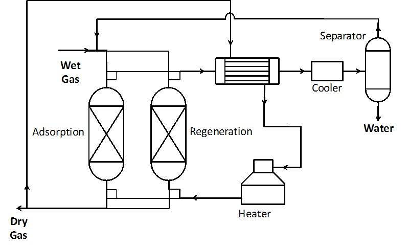 98+ Glycol Dehydration Wikipedia. Glycol Dehydration