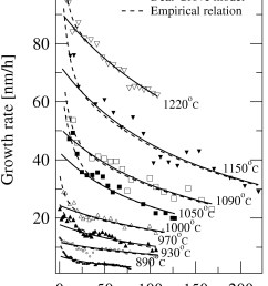 figure 1 oxide thickness dependences of  [ 1728 x 2312 Pixel ]