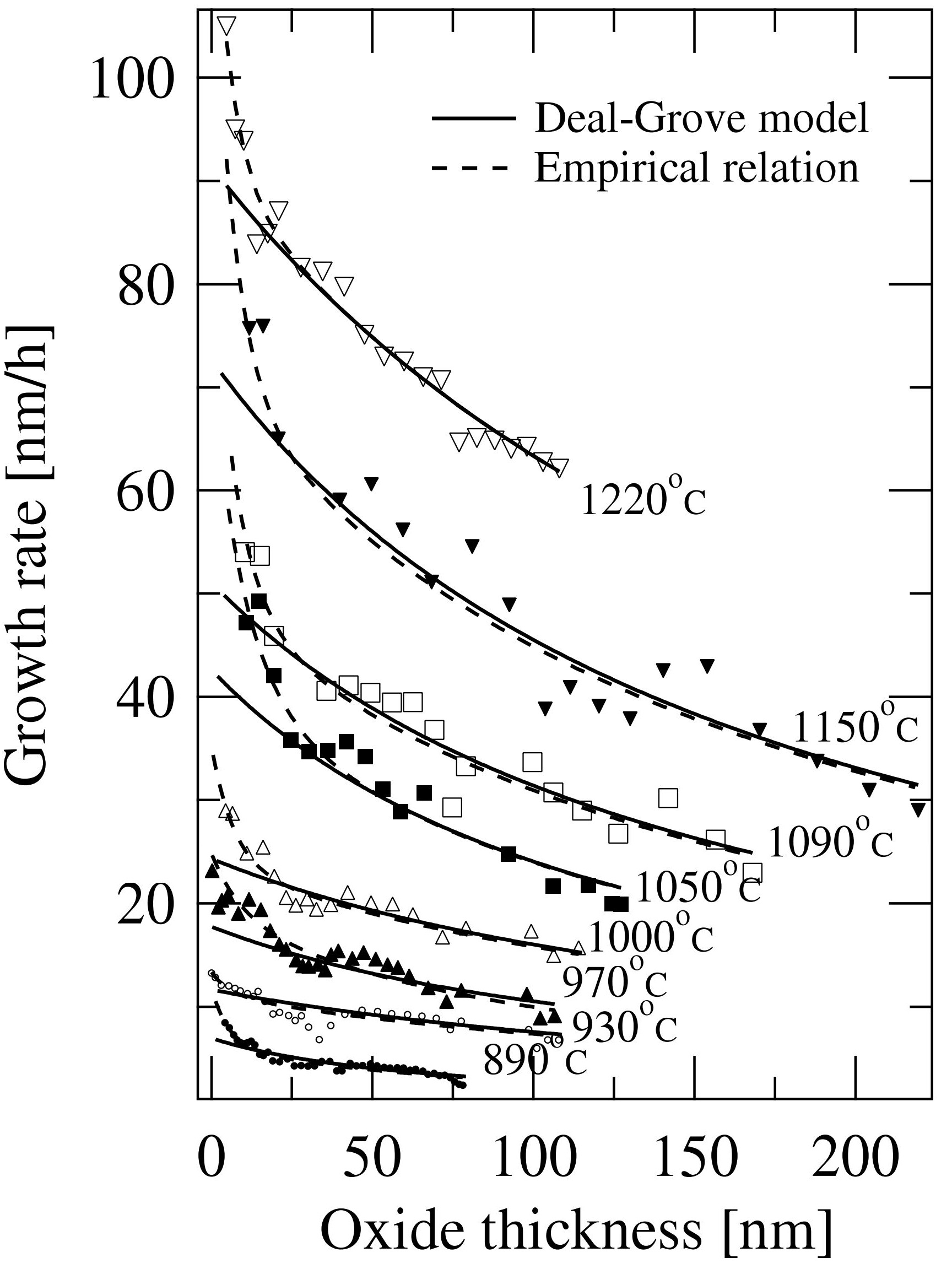 hight resolution of figure 1 oxide thickness dependences of