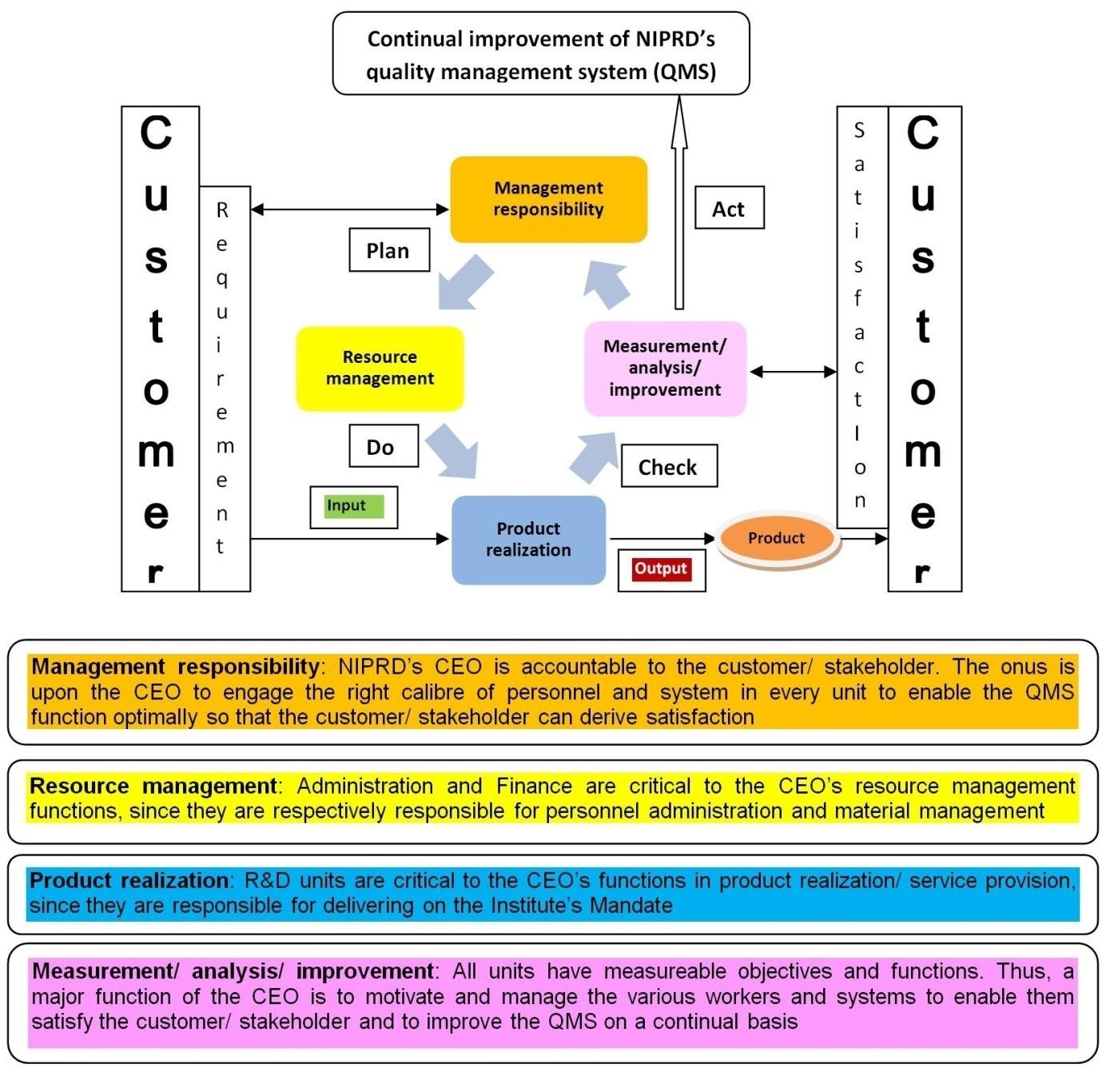 Application Of ISO 9001 Industrial Standard To Herbal Drug Regulation IntechOpen