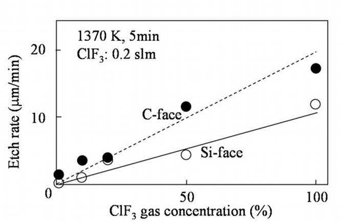 Etching of Silicon Carbide Using Chlorine Trifluoride Gas