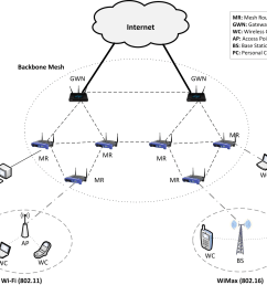 figure 1 a typical wireless mesh network architecture  [ 1212 x 1100 Pixel ]