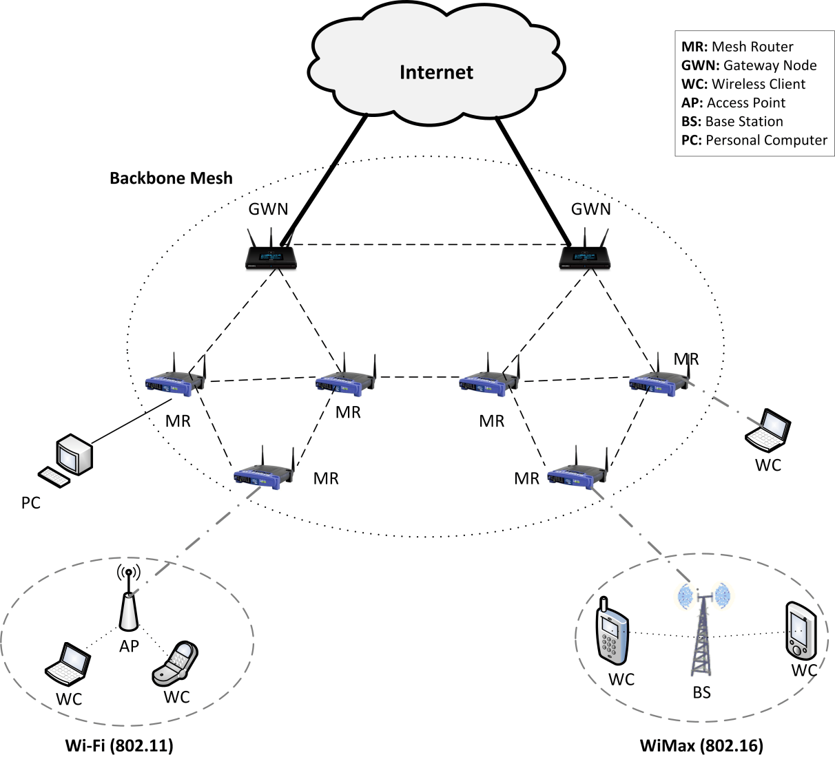 hight resolution of figure 1 a typical wireless mesh network architecture