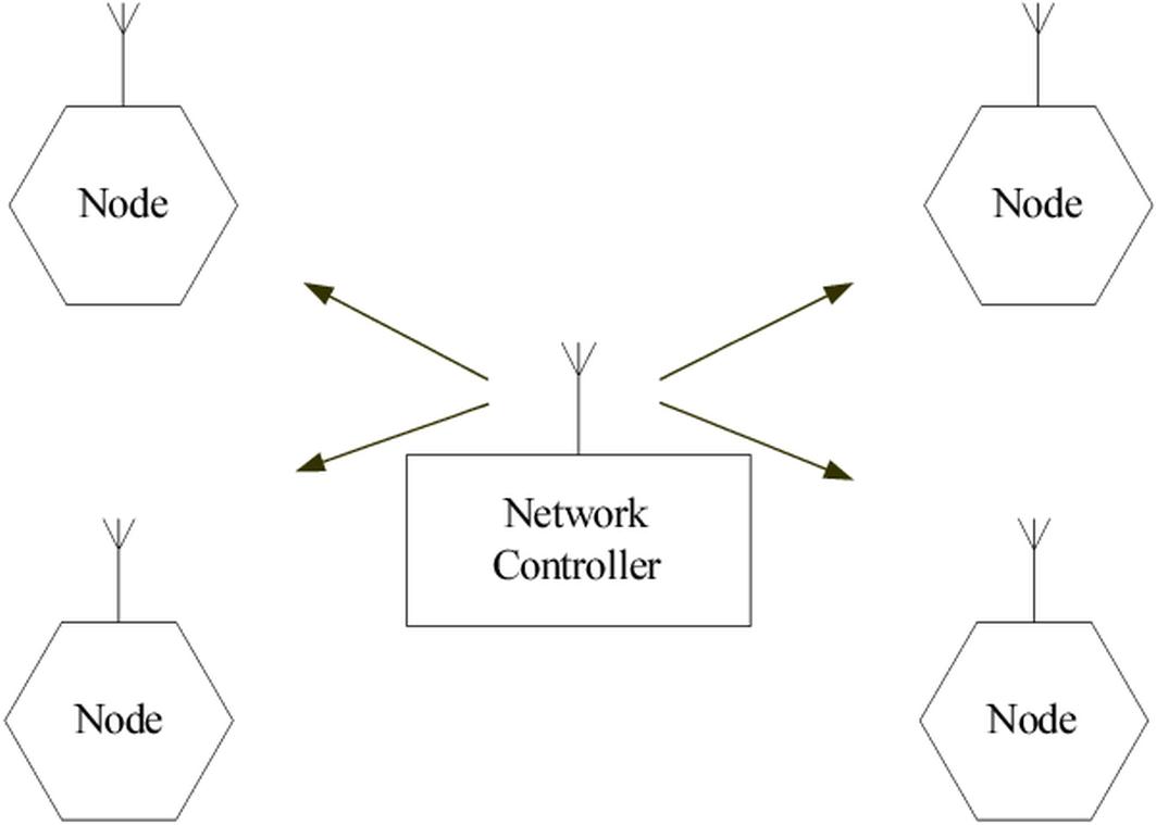 Radio-Triggered Power Management in Wireless Sensor