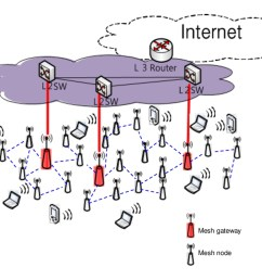 figure 1 an example of a wireless mesh network  [ 1063 x 797 Pixel ]