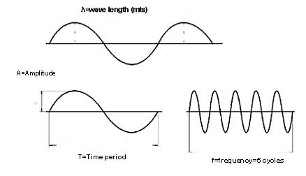 Microscopy and Spectroscopy Analysis of Mems Corrosion