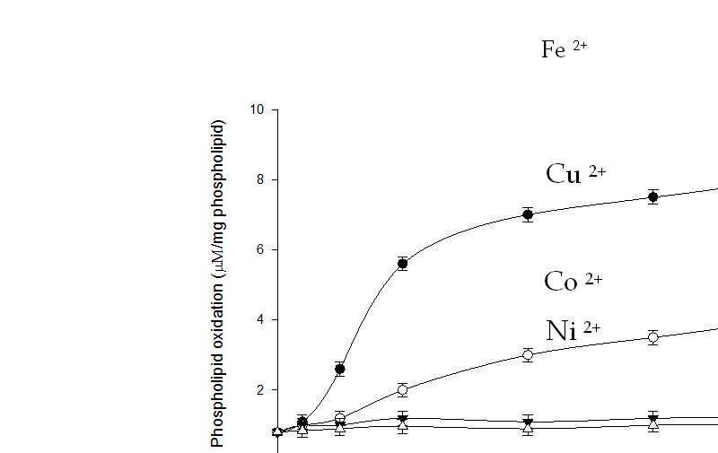 Lipid Peroxidation: Chemical Mechanism, Biological